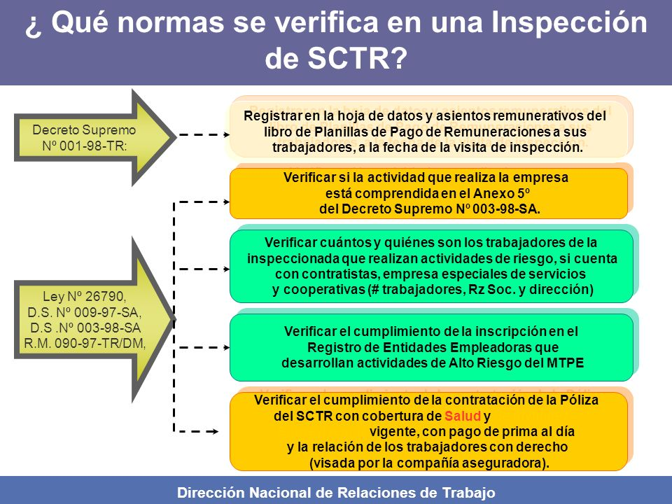 ¿ Qué normas se verifica en una Inspección de SCTR