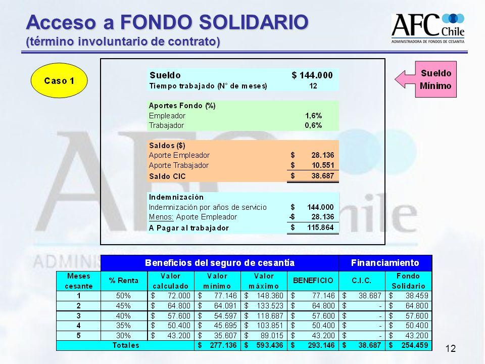 Acceso a FONDO SOLIDARIO (término involuntario de contrato)