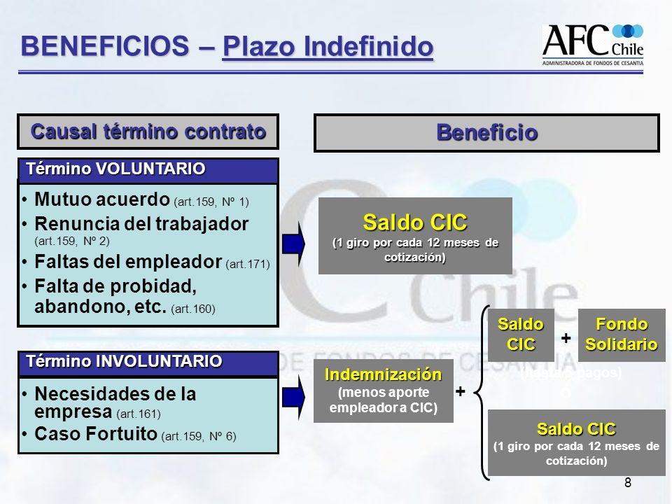 BENEFICIOS – Plazo Indefinido