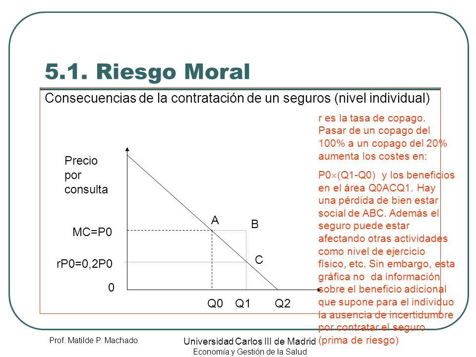 5.1. Riesgo Moral Consecuencias de la contratación de un seguros (nivel individual)