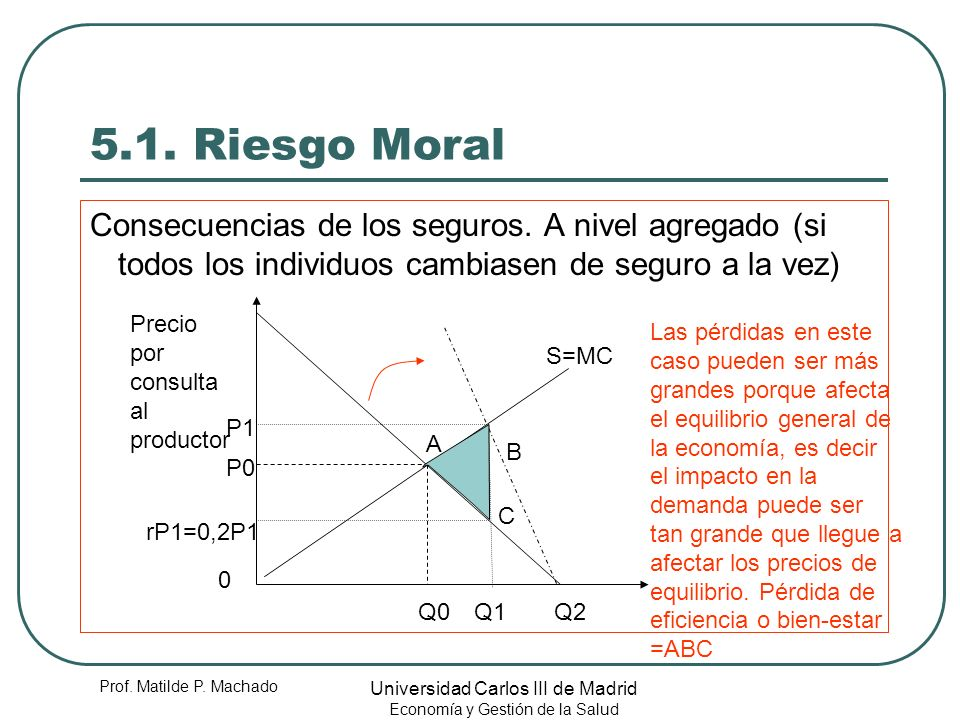 5.1. Riesgo Moral Consecuencias de los seguros. A nivel agregado (si todos los individuos cambiasen de seguro a la vez)