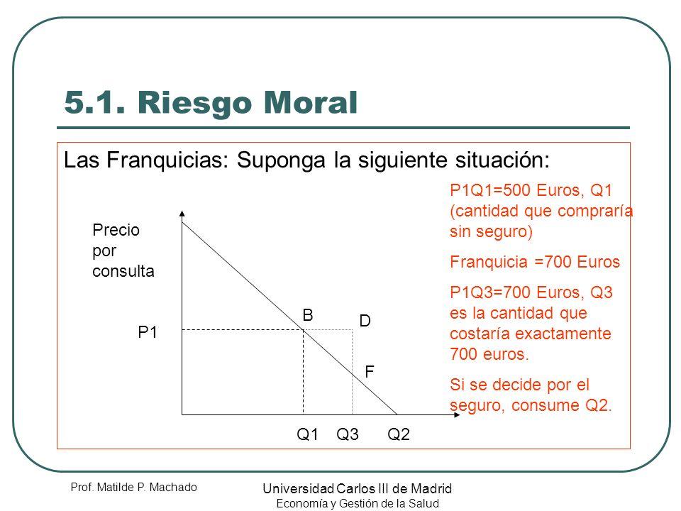 5.1. Riesgo Moral Las Franquicias: Suponga la siguiente situación: