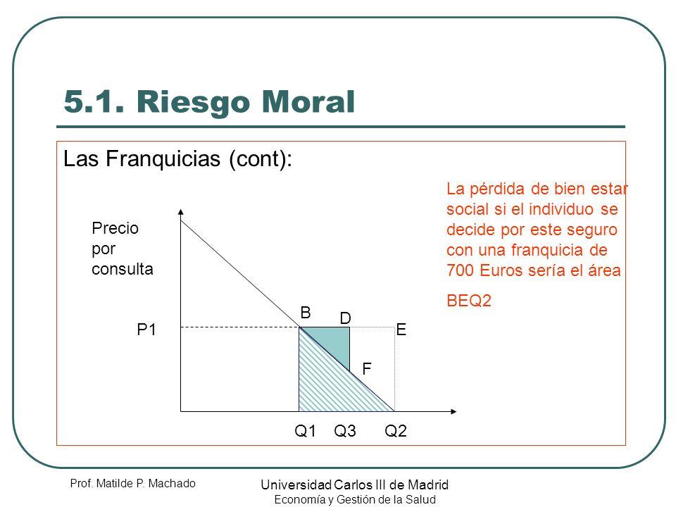 5.1. Riesgo Moral Las Franquicias (cont):