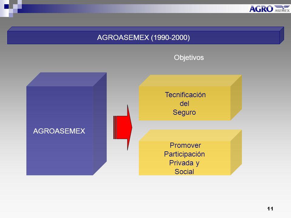 AGROASEMEX (1990-2000) Objetivos. AGROASEMEX. Tecnificación. del. Seguro. Promover. Participación.
