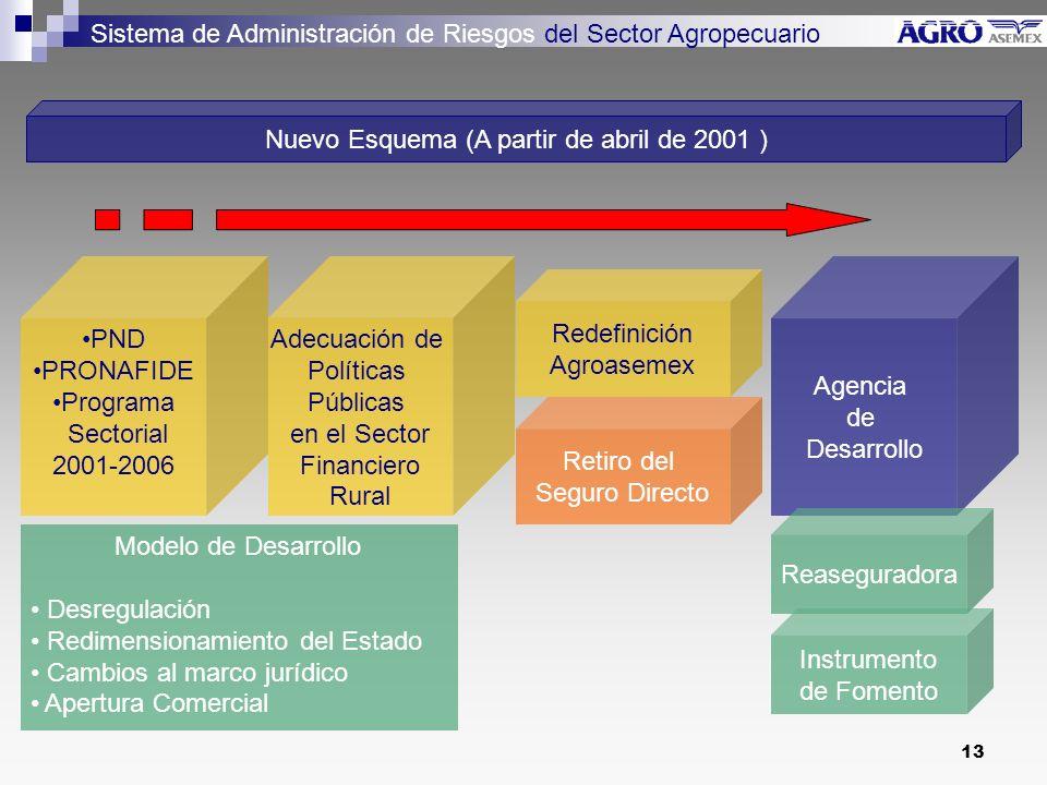 Nuevo Esquema (A partir de abril de 2001 )