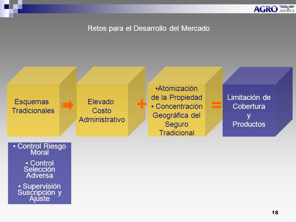 + = Retos para el Desarrollo del Mercado Esquemas Tradicionales