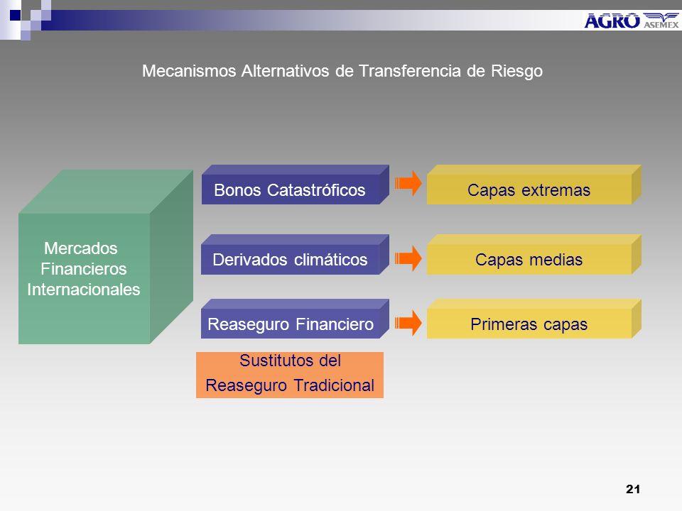 Mecanismos Alternativos de Transferencia de Riesgo