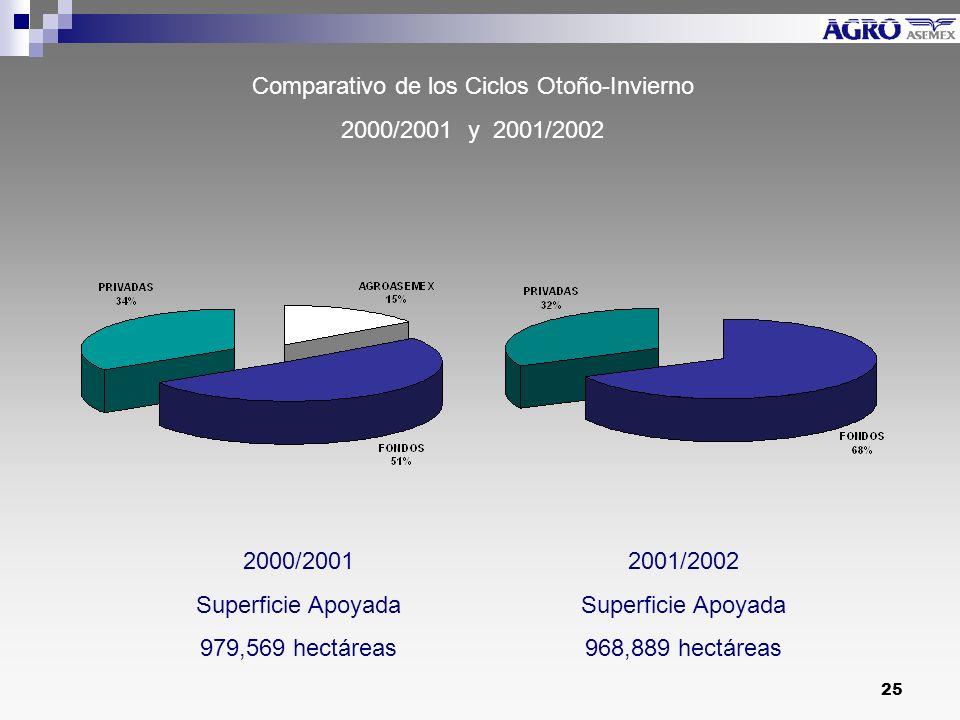 Comparativo de los Ciclos Otoño-Invierno