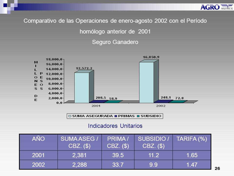 Comparativo de las Operaciones de enero-agosto 2002 con el Período