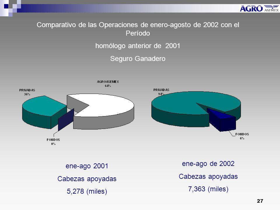 Comparativo de las Operaciones de enero-agosto de 2002 con el Período