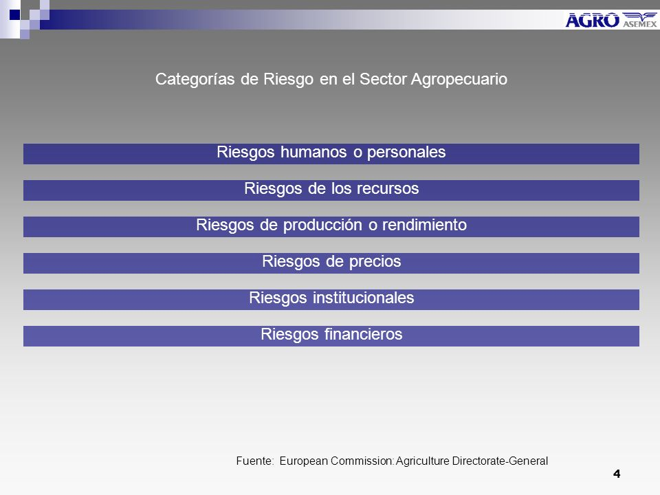 Categorías de Riesgo en el Sector Agropecuario