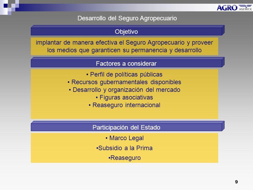 Desarrollo del Seguro Agropecuario