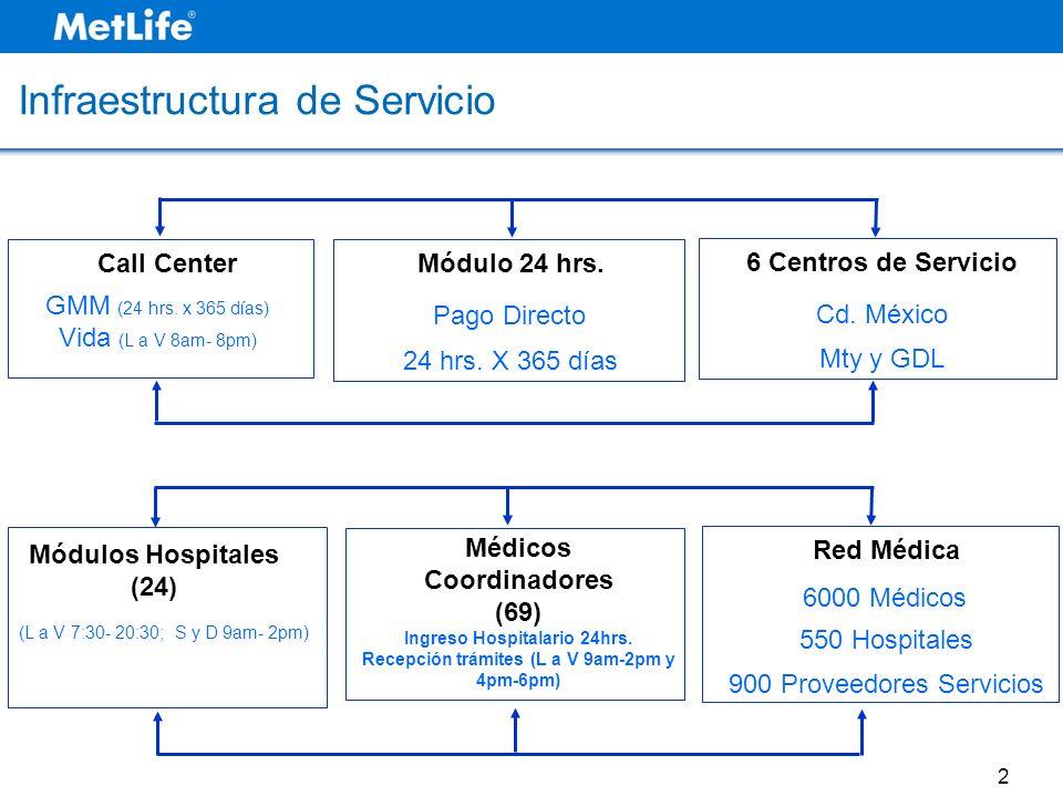 Infraestructura de Servicio