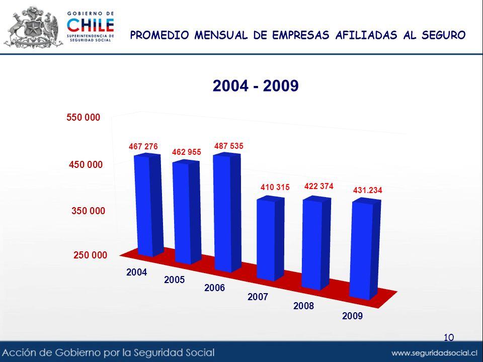 PROMEDIO MENSUAL DE EMPRESAS AFILIADAS AL SEGURO