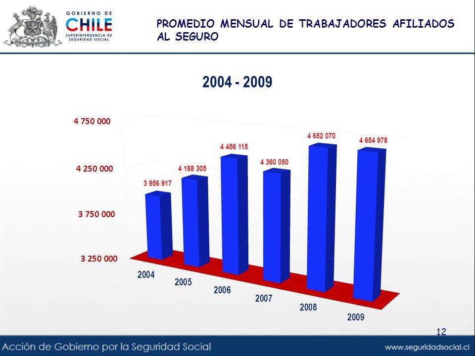 PROMEDIO MENSUAL DE TRABAJADORES AFILIADOS AL SEGURO