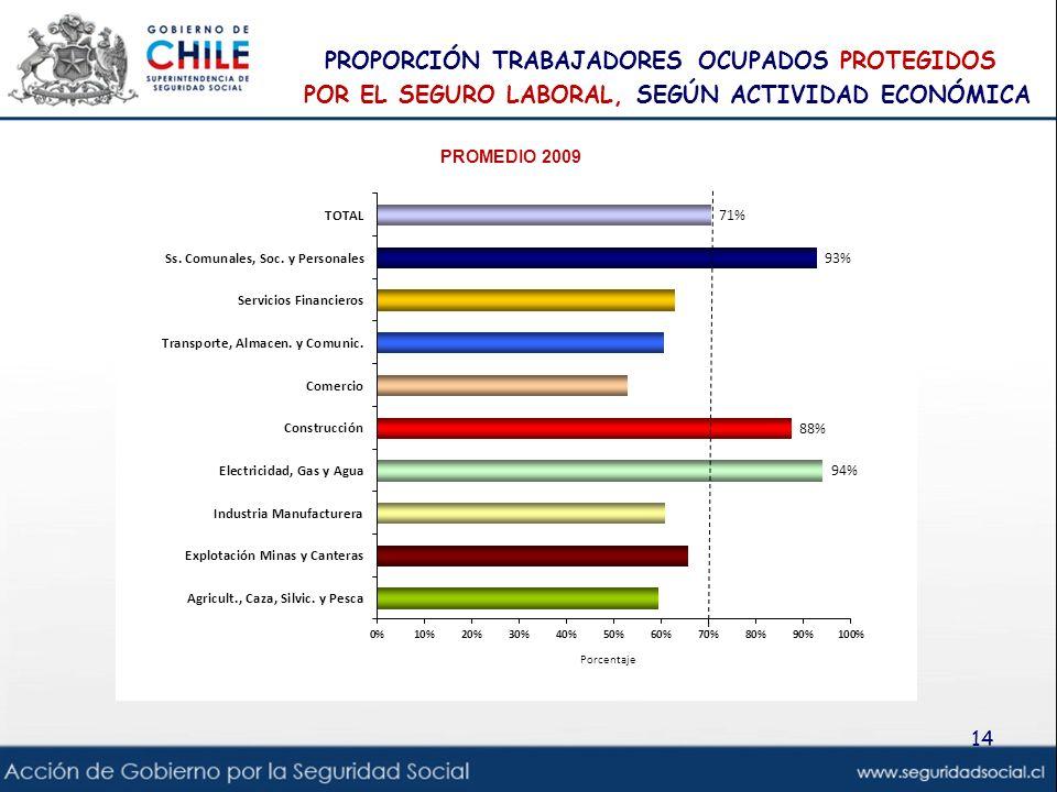 Proporción trabajadores ocupados protegidos