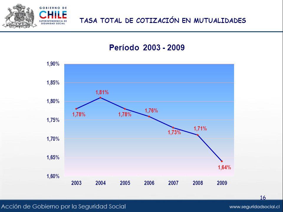 TASA TOTAL DE COTIZACIÓN EN MUTUALIDADES