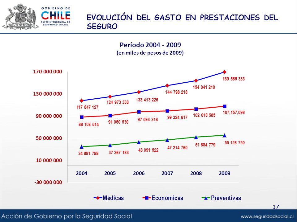 EVOLUCIÓN DEL GASTO EN PRESTACIONES DEL SEGURO
