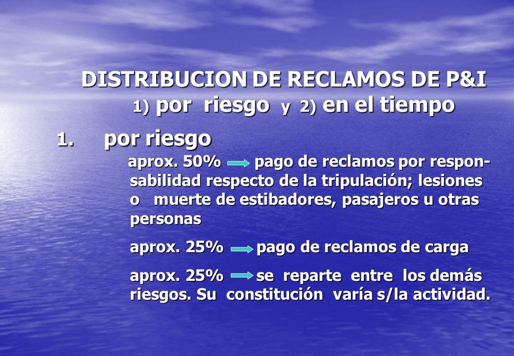 DISTRIBUCION DE RECLAMOS DE P&I 1) por riesgo y 2) en el tiempo 1
