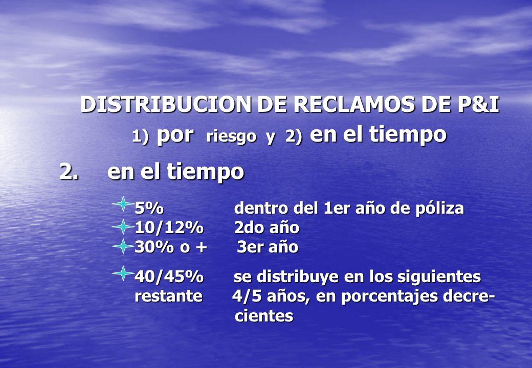 DISTRIBUCION DE RECLAMOS DE P&I 1) por riesgo y 2) en el tiempo 2