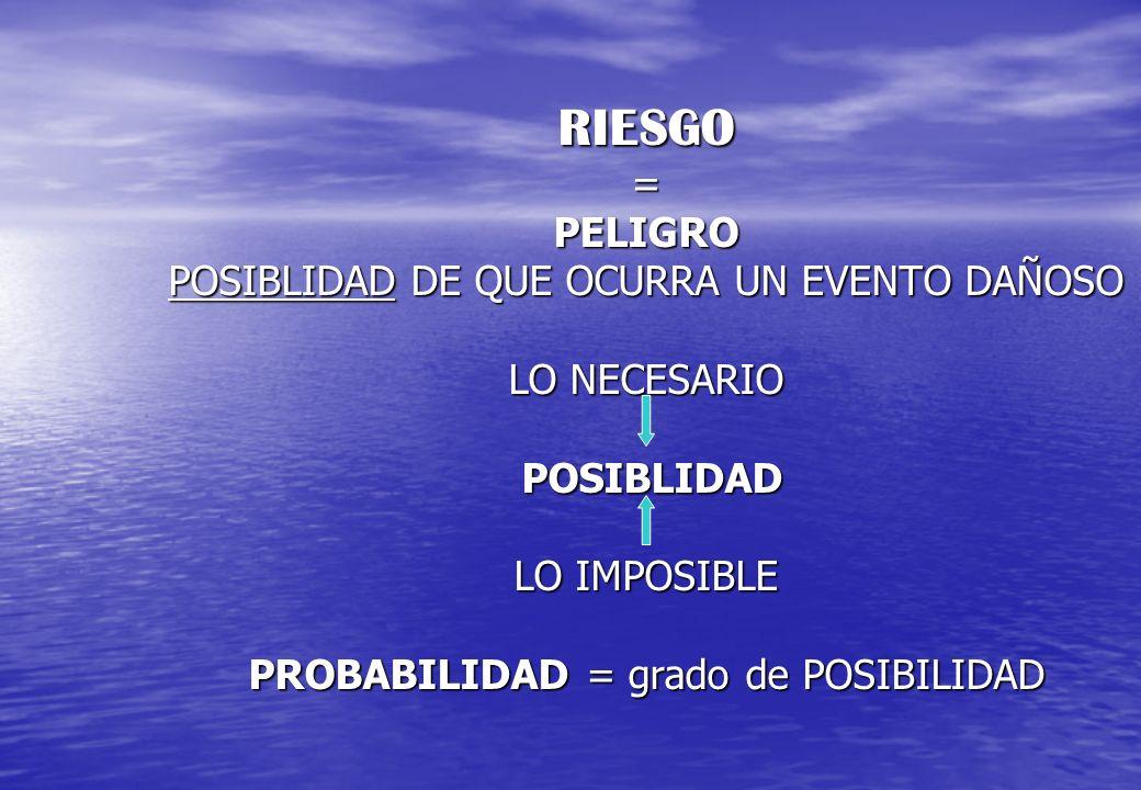 RIESGO = PELIGRO POSIBLIDAD DE QUE OCURRA UN EVENTO DAÑOSO LO NECESARIO POSIBLIDAD LO IMPOSIBLE PROBABILIDAD = grado de POSIBILIDAD