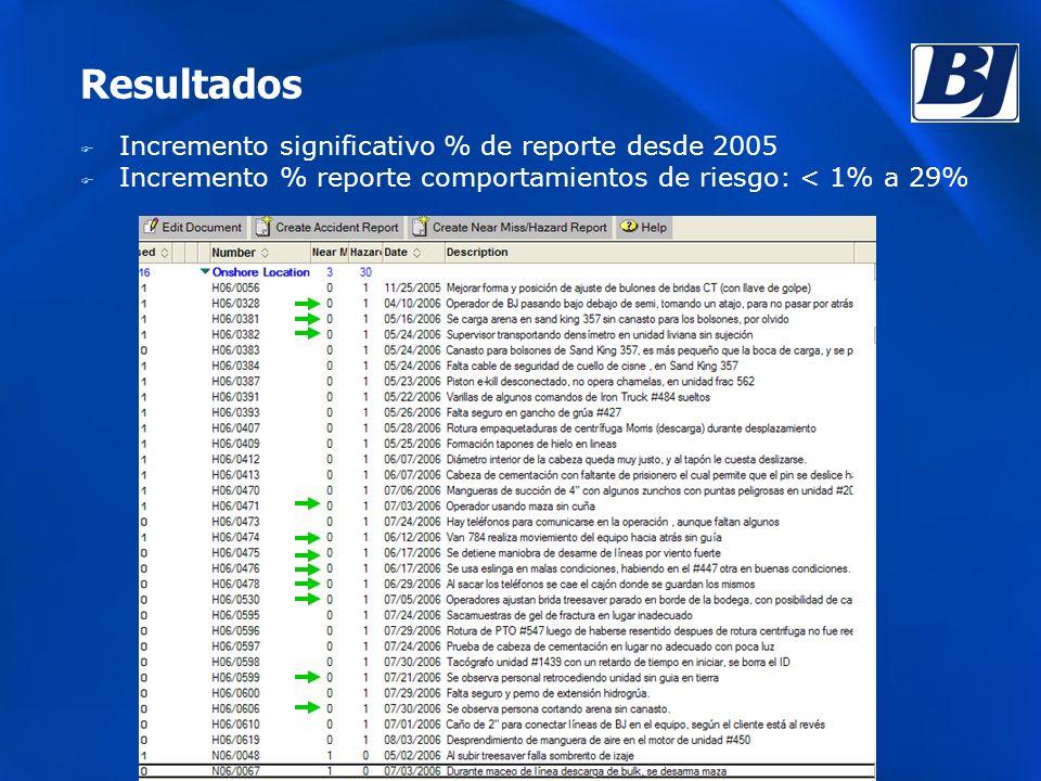 Resultados Incremento significativo % de reporte desde 2005