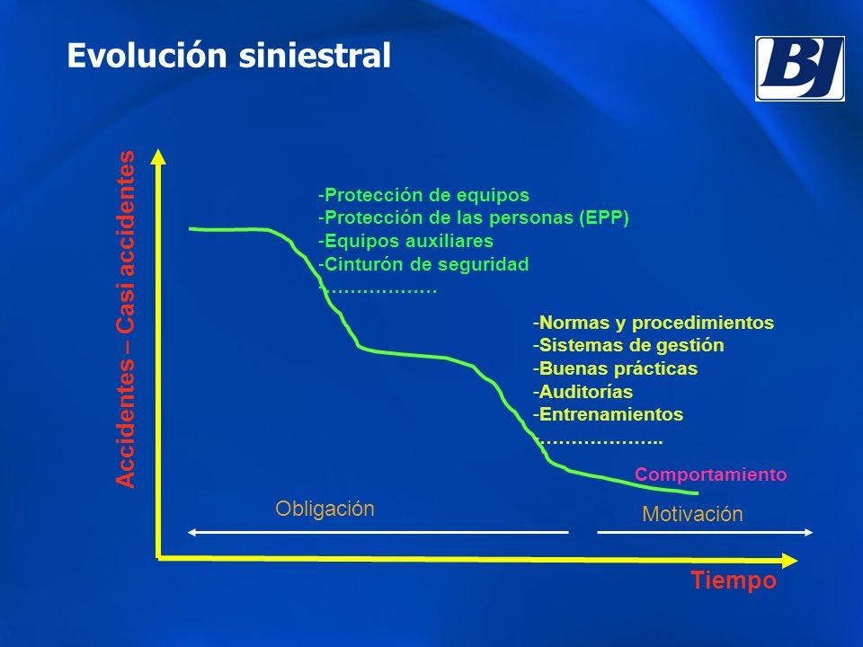 Evolución siniestral Accidentes – Casi accidentes Tiempo Obligación