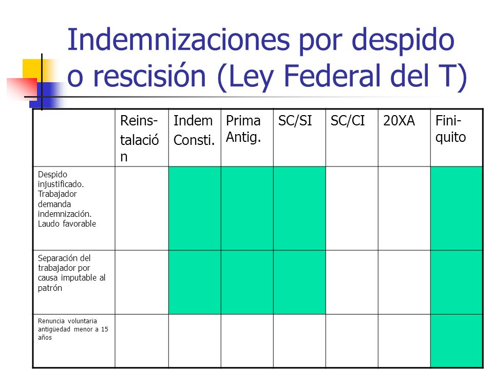 Indemnizaciones por despido o rescisión (Ley Federal del T)