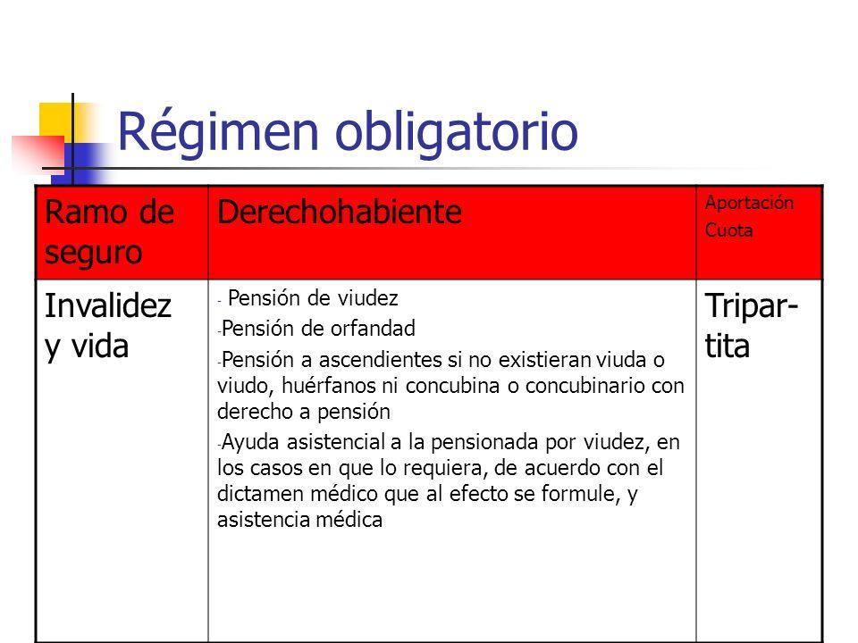 Régimen obligatorio Ramo de seguro Derechohabiente Invalidez y vida