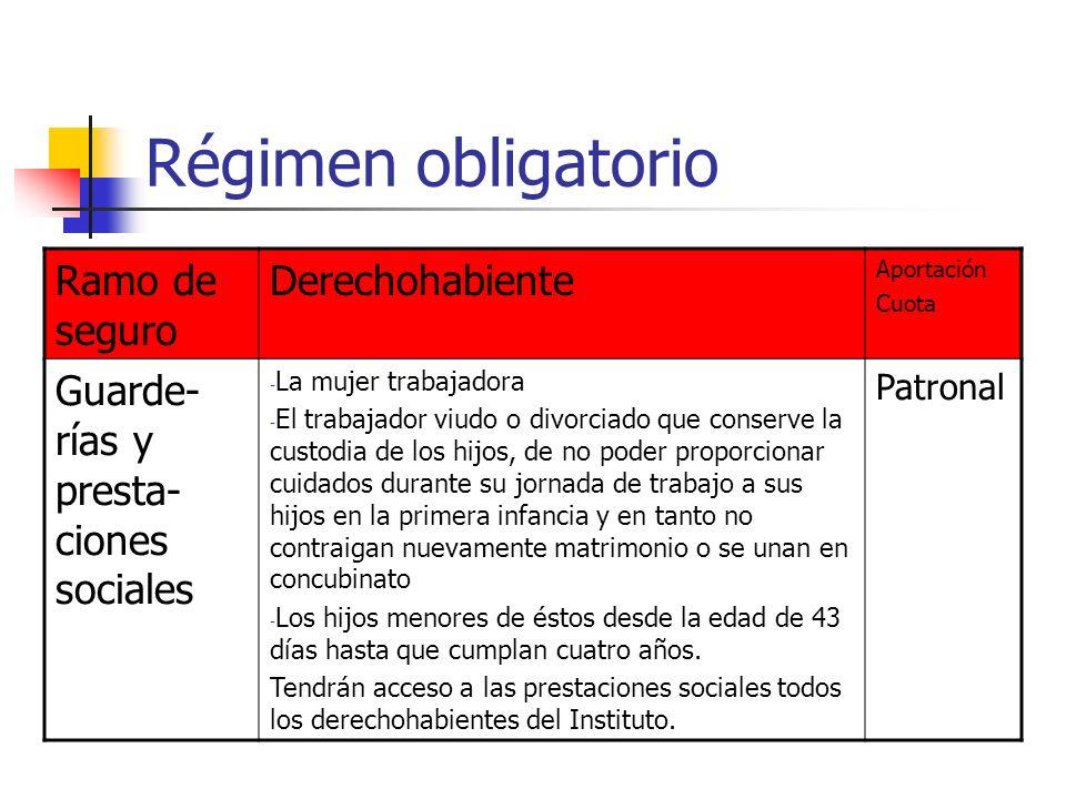 Régimen obligatorio Ramo de seguro Derechohabiente