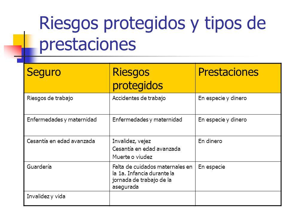 Riesgos protegidos y tipos de prestaciones