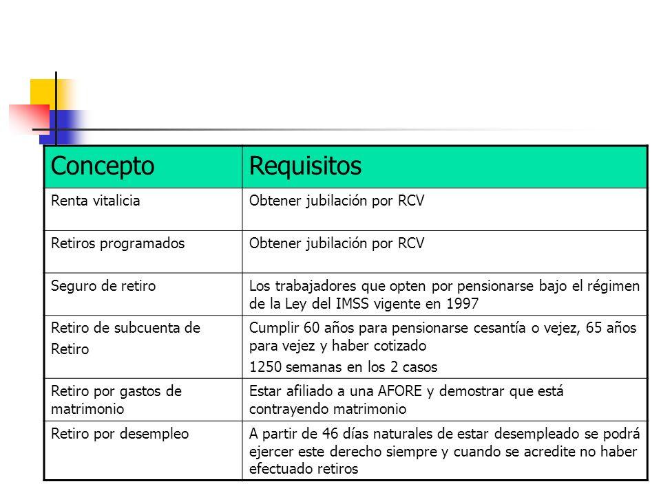 Concepto Requisitos Renta vitalicia Obtener jubilación por RCV