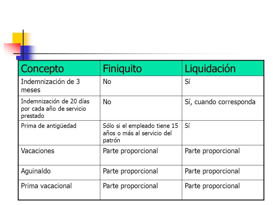 Concepto Finiquito Liquidación Indemnización de 3 meses No Sí