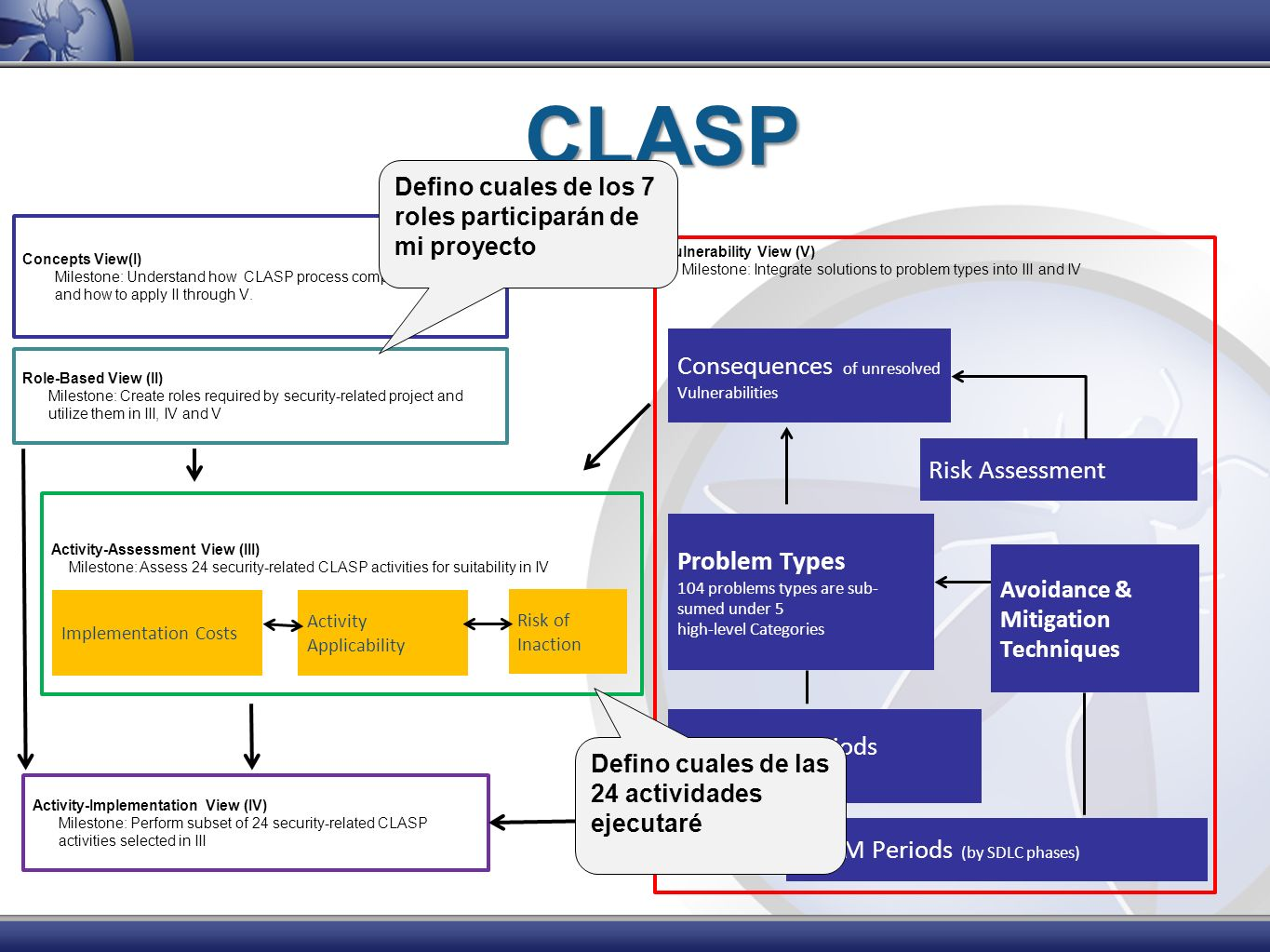 CLASP Consequences of unresolved Vulnerabilities Risk Assessment