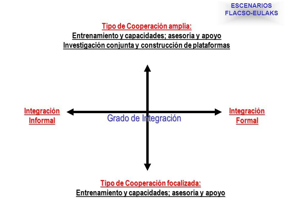 Grado de Integración Tipo de Cooperación amplia: