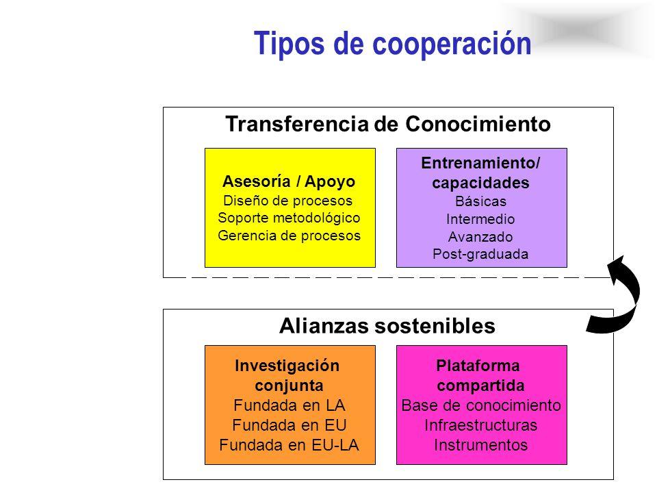 Transferencia de Conocimiento