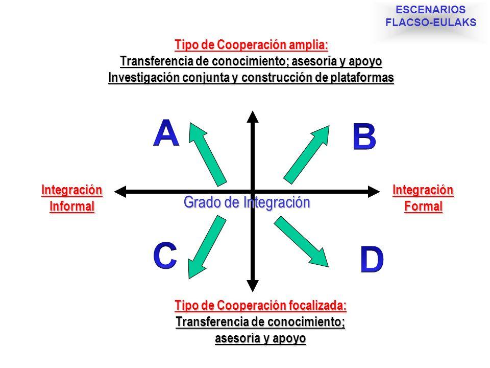 A B C D Grado de Integración Tipo de Cooperación amplia: