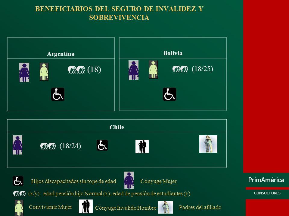 BENEFICIARIOS DEL SEGURO DE INVALIDEZ Y SOBREVIVENCIA