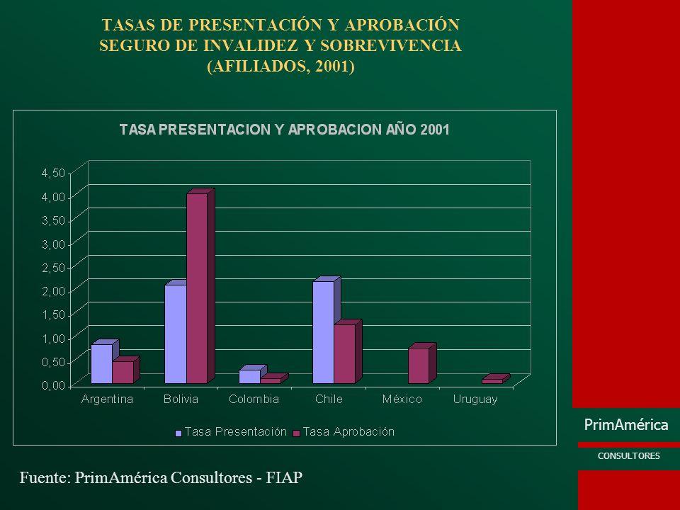 TASAS DE PRESENTACIÓN Y APROBACIÓN SEGURO DE INVALIDEZ Y SOBREVIVENCIA (AFILIADOS, 2001)