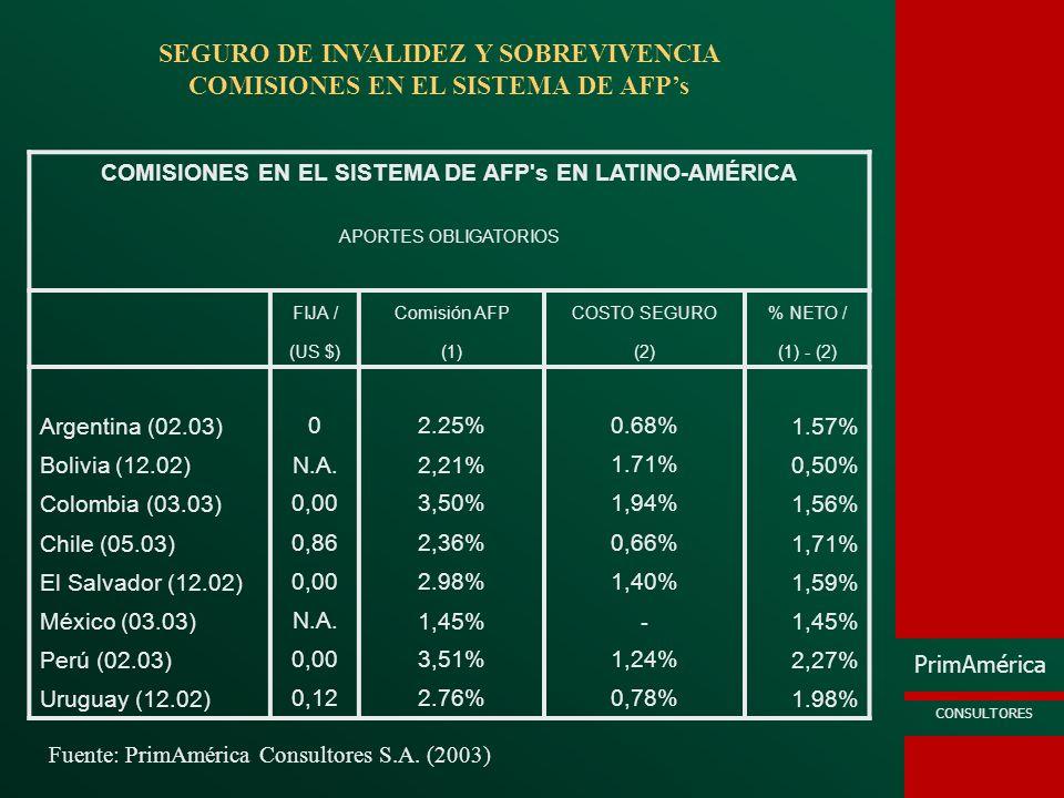 SEGURO DE INVALIDEZ Y SOBREVIVENCIA COMISIONES EN EL SISTEMA DE AFP's