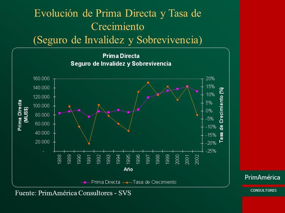 Evolución de Prima Directa y Tasa de Crecimiento (Seguro de Invalidez y Sobrevivencia)