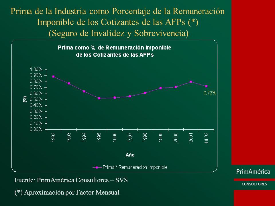 Prima de la Industria como Porcentaje de la Remuneración Imponible de los Cotizantes de las AFPs (*) (Seguro de Invalidez y Sobrevivencia)