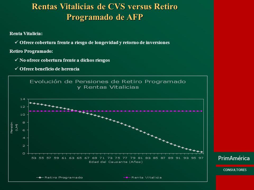Rentas Vitalicias de CVS versus Retiro Programado de AFP
