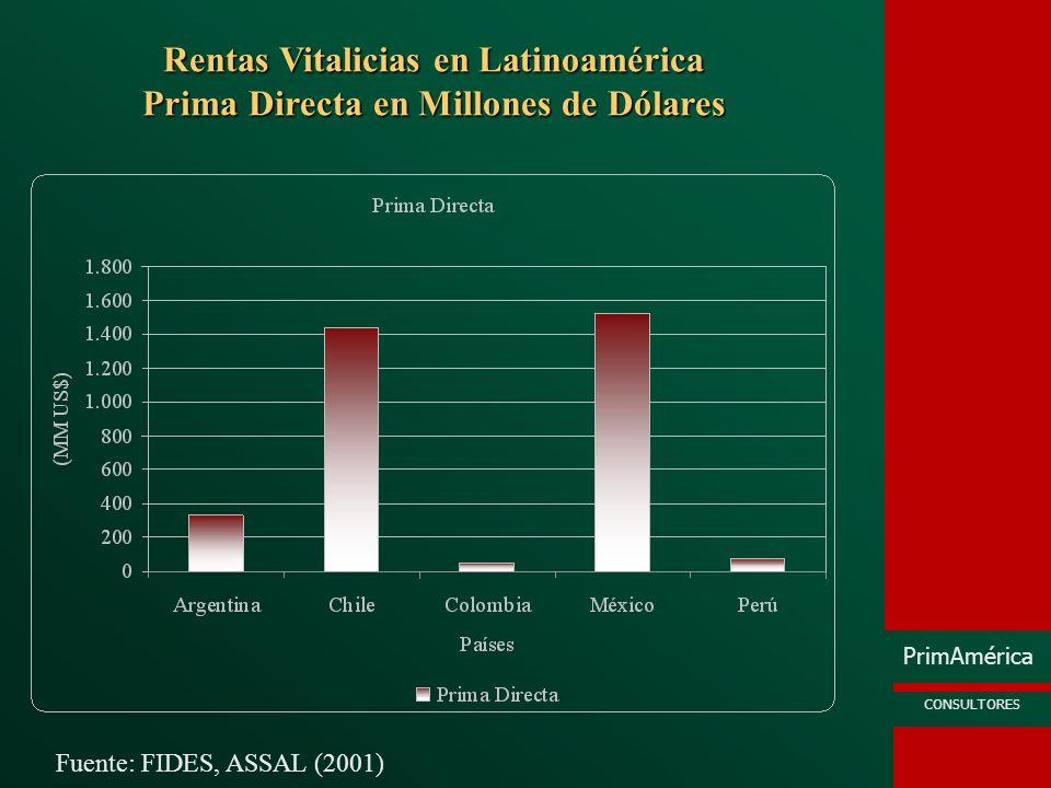 Rentas Vitalicias en Latinoamérica Prima Directa en Millones de Dólares