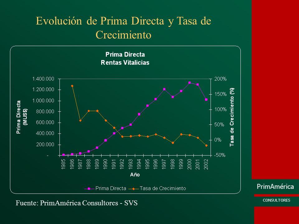 Evolución de Prima Directa y Tasa de Crecimiento