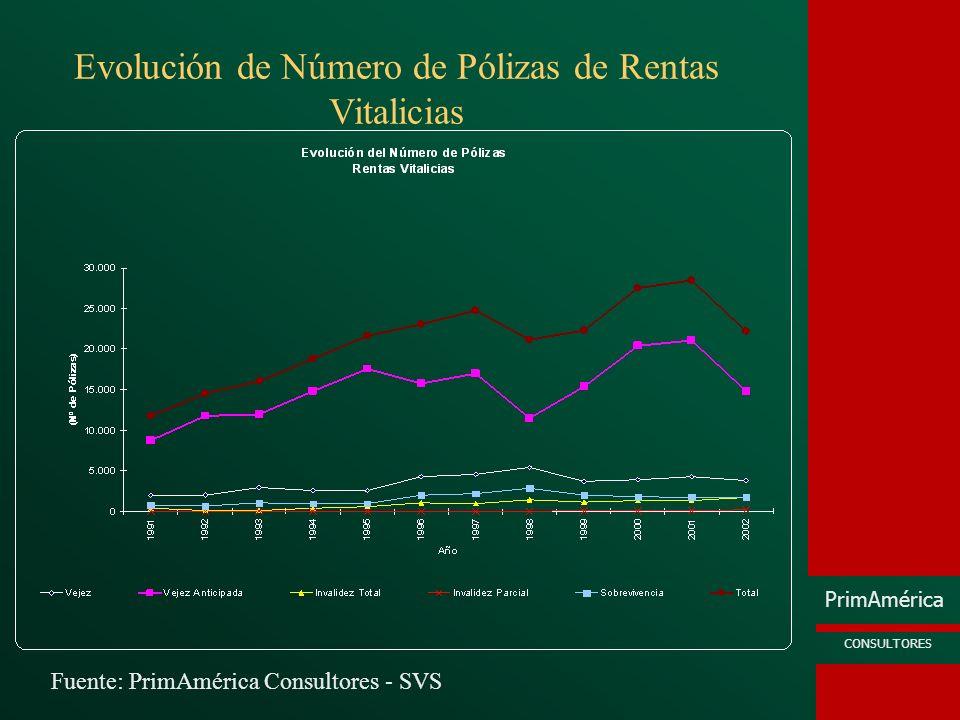 Evolución de Número de Pólizas de Rentas Vitalicias