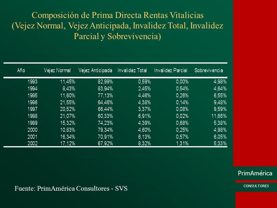 Composición de Prima Directa Rentas Vitalicias (Vejez Normal, Vejez Anticipada, Invalidez Total, Invalidez Parcial y Sobrevivencia)