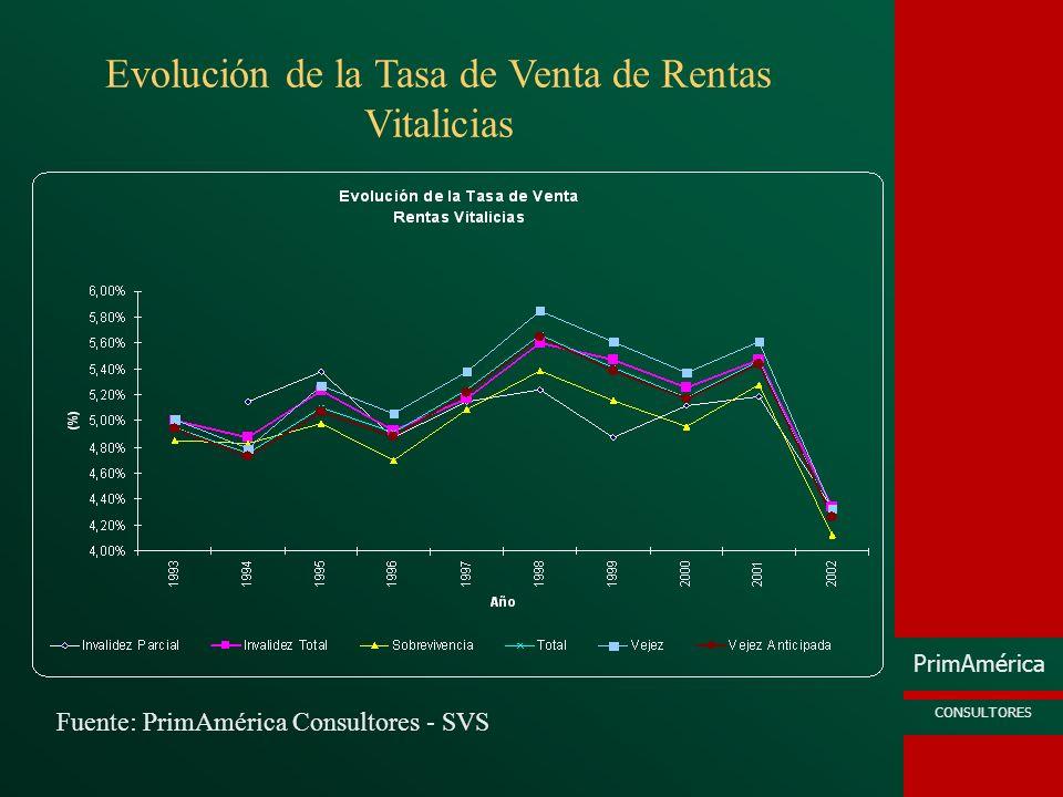 Evolución de la Tasa de Venta de Rentas Vitalicias