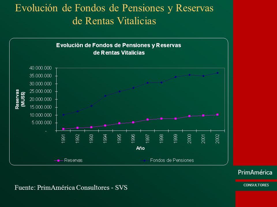 Evolución de Fondos de Pensiones y Reservas de Rentas Vitalicias