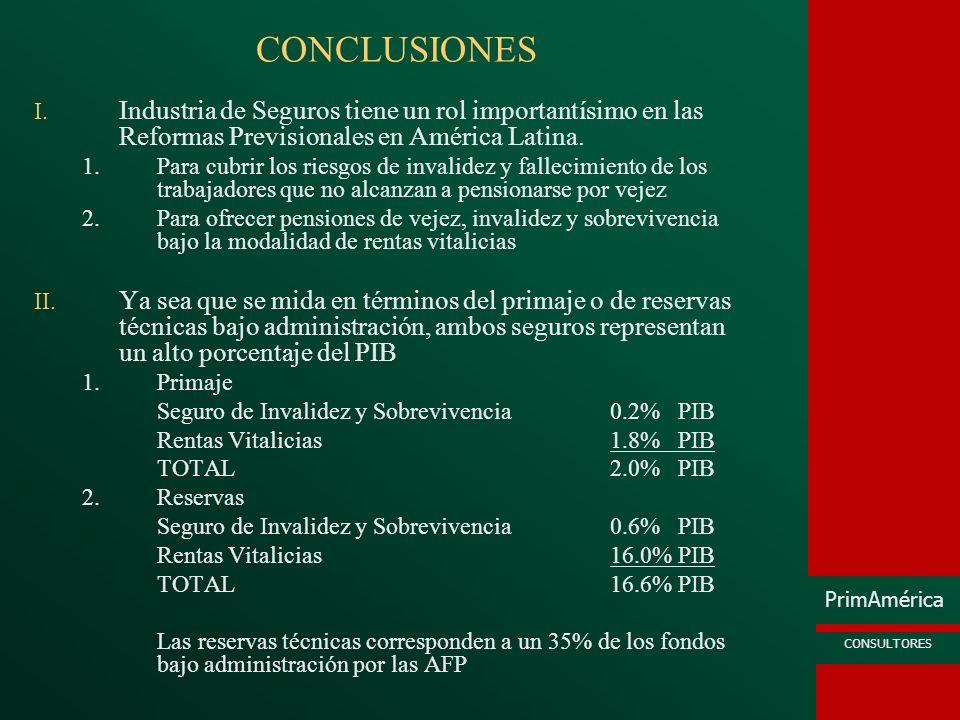 CONCLUSIONES Industria de Seguros tiene un rol importantísimo en las Reformas Previsionales en América Latina.